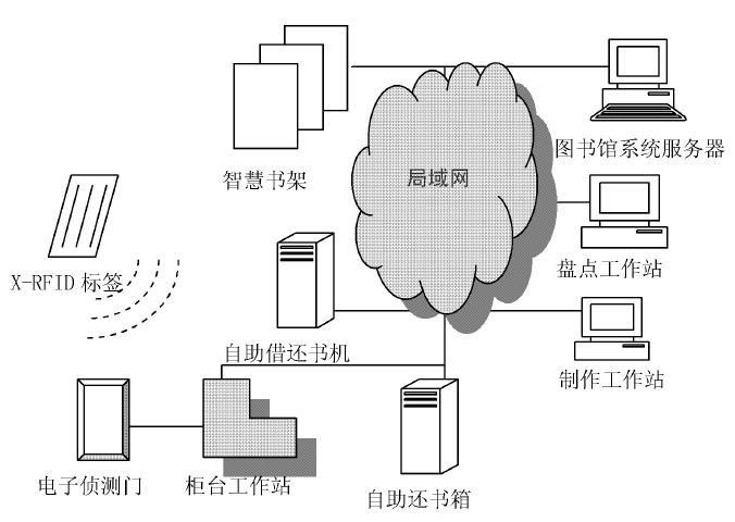 X-RFID技术在图书馆管理方面的应用