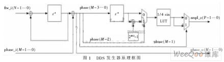 在FPGA上实现多路正弦波信号发生器芯片的设计