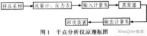 D86型干点分析仪的设计方案介绍