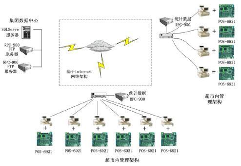 POS-6921硬件配置介绍及在收款机系统中的应用