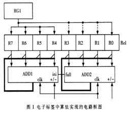 基于RFID技术防碰撞算法有效解决低标签密度时空传率高的问题