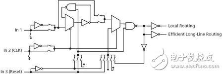基于FLASH和反熔丝技术的FPGA你知道多少