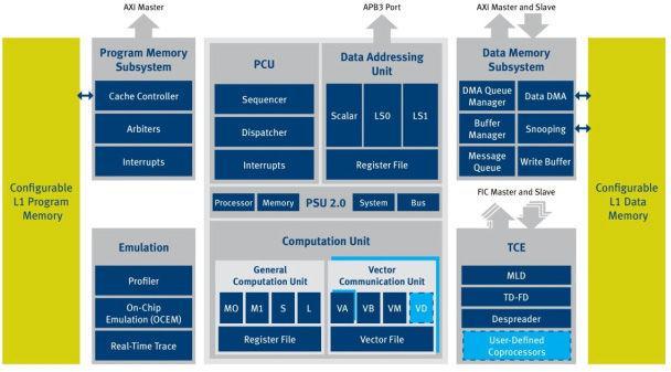 设计LTE-Advanced调制解调器架构的挑战与应用