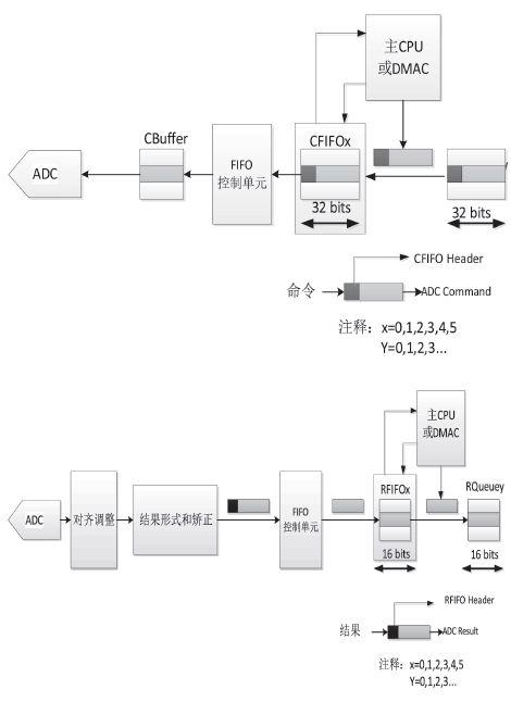 基于MPC5634的汽车控制器的采样模块设计