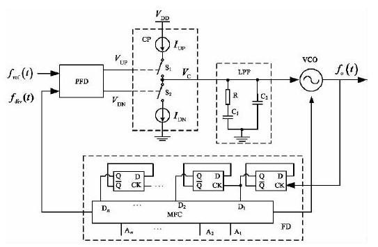提高环路的稳定性的CMOS电荷泵锁相环电路龙8国际娱乐网站