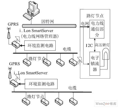 基于LonWorks控制网技术的路灯监控系统设计