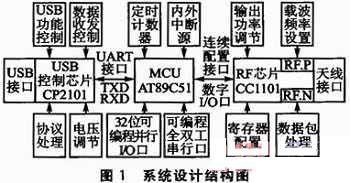 基于USB接口的数字无线RF发送与接收