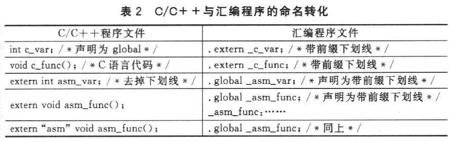 有利于嵌入式系統軟件優化的混合編程介紹
