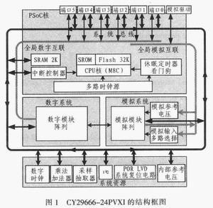 采用PSoC芯片CY29666-24PVXI进行光纤陀螺脉冲输出的采集设计