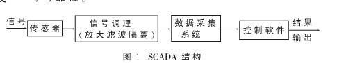采用单片机与PC/104总线实现多功能无纸记录仪的设计
