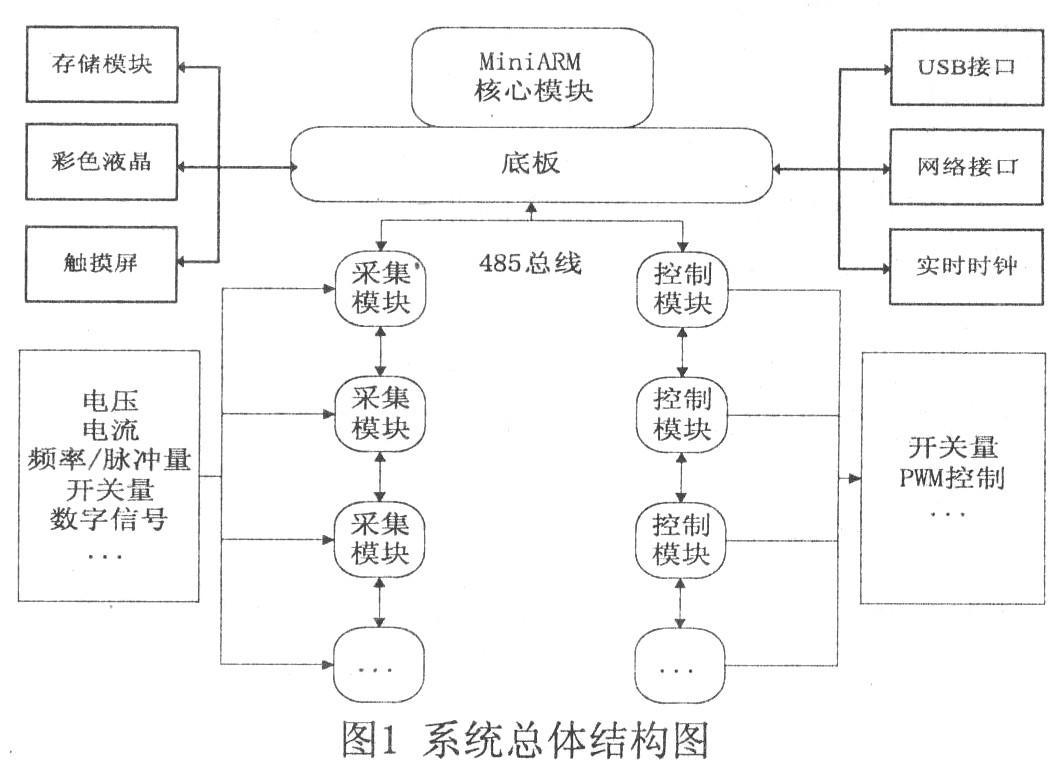 采用arm7系列处理器的数据采集控制系统的设计方...