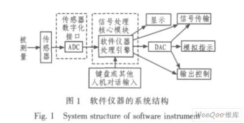 选择ADC设计软件定义仪器的数字化前端需知