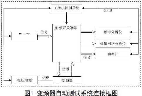 变频器自动测试系统的软硬件组成及特性介绍