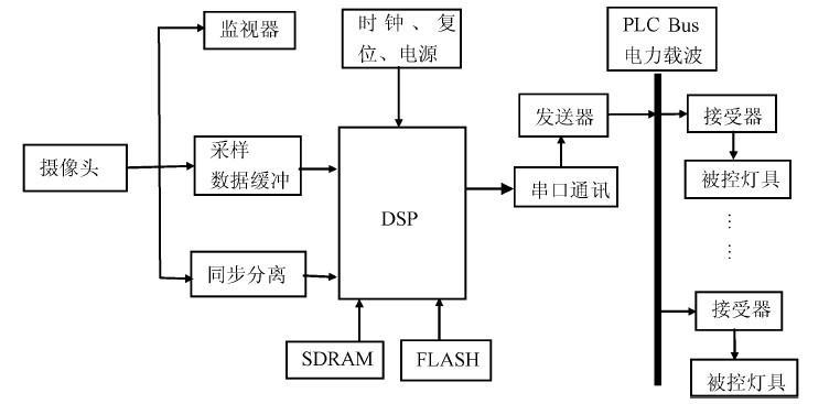 实现智能照明控制系统的定位设计