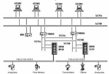 聚酯装置DCS系统的硬件配置及在接地和电源方面的...