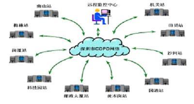 将LonWorks技术与无线网络相结合实现无线远...