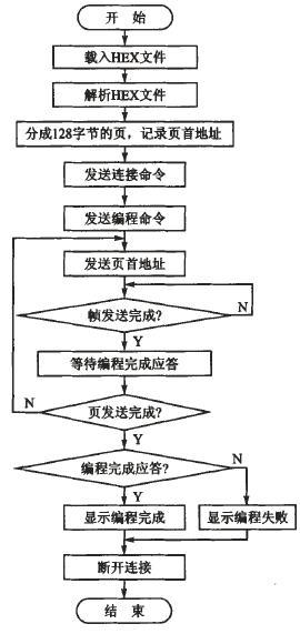 采用CAN总线的ECU在线编程系统的设计方案介绍
