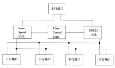 实现了多媒体数据的同步传输的USB3.0 HUB设计方案