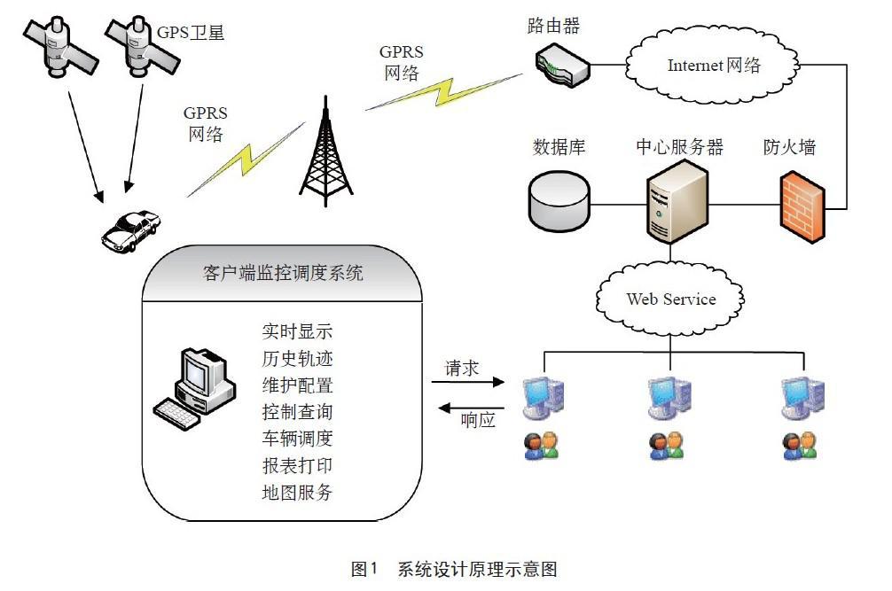 ARM9 S3C2410控制GPRS模块实现的车辆监控系统