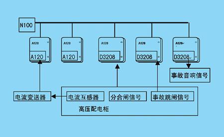 变配电网络监控系统的软硬件组成及FDCS总线在其...