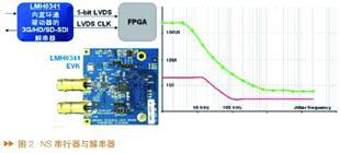 3G-SDI串行数字接口的特征性能及应用实例分析
