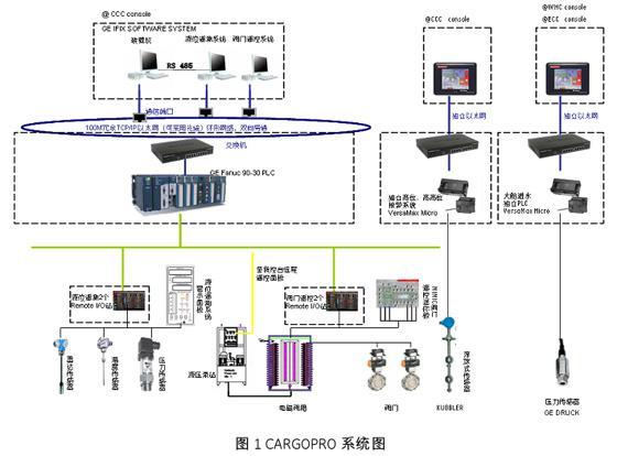 对船货控系统进行检测的PLC CARGOPRO系统设计
