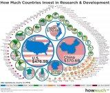 一个国家对科技研发的投资是该国长期经济实力的首要指标