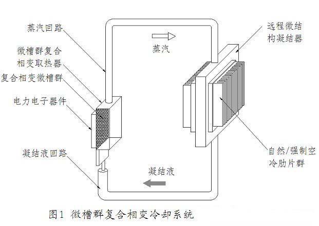 微槽群复合相变冷却系统最大化规避了散热能量损耗