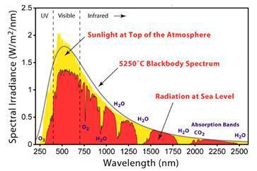 白光激光的优点及在多领域的应用介绍