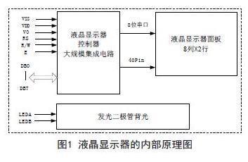 LC0811-SL液晶显示器的显示技术研究