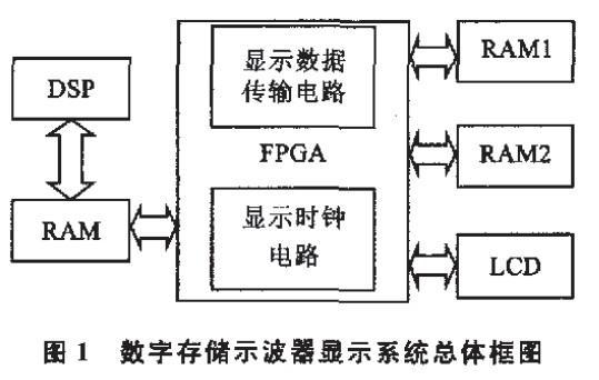 利用FPGA技術和液晶顯示器實現的數字存儲示波器的顯示控制技術