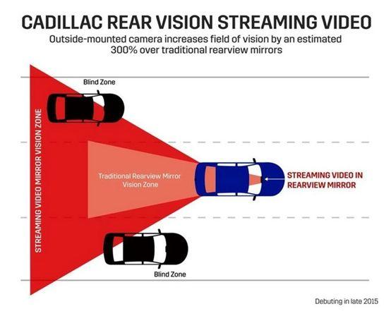 流媒体后视镜采用摄像头+屏幕的方式将取代传统的后视镜