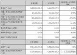 蓝思科技发布了2018年上半年财报,公司上半年实现营收总计108.93亿元