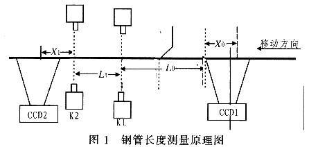 采用CCD技术的钢管长度测量系统的原理、组成及如...