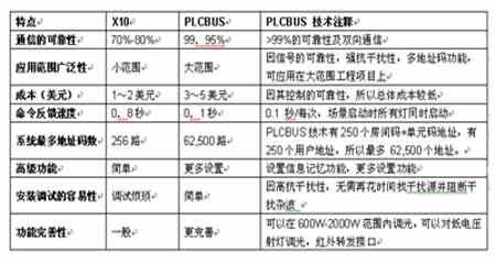 PLC-BUS技術產品的優勢及應用