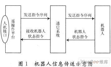 基于C++Builder軟件環境的移動機器人遙操作接口系統設計