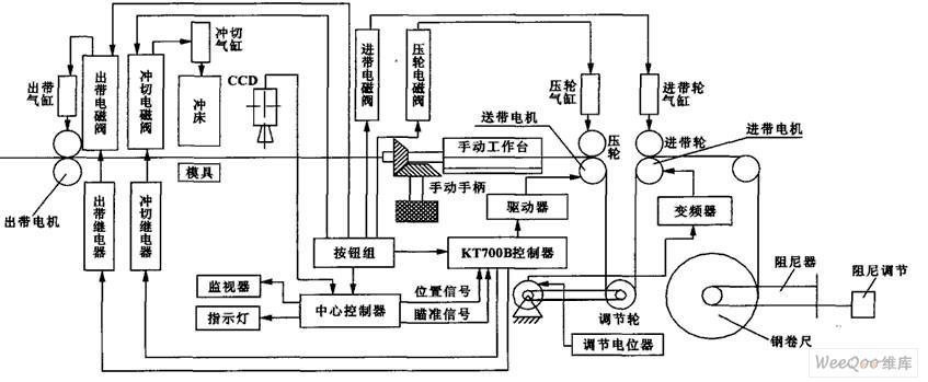采用了FPGA微处理器和数控系统开发的钢卷尺自动...