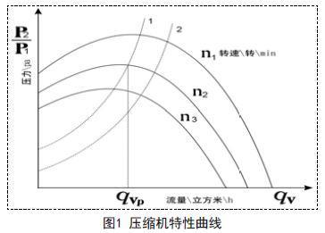 采用模糊自适应PID控制算法的空气压缩机防喘振控制系统