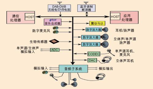 蜂窝手机新型音频架构及未来发展介绍