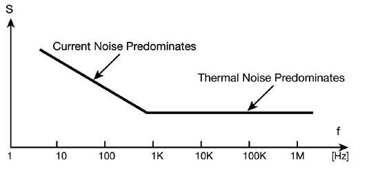在高端音频应用中电阻的研究