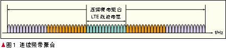 基于频带聚合技术的未来LTE-Advanced系统实现提高频谱效率
