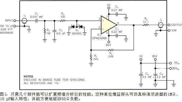 射頻頻譜分析儀高阻抗探頭的應用分析