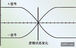 在PCB板中进行差分信号线布线的优势分析