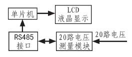 通过对20路电压测量模块实现电压测量、显示和通讯系统的设计