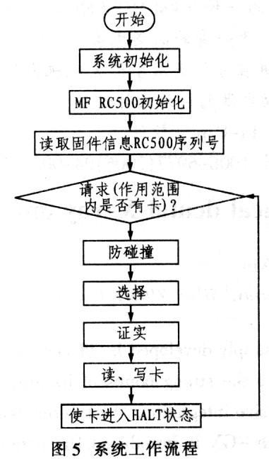 采用MF RC500型读卡器和AT89S51单片机实现RFID阅读器系统设计