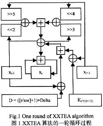 基于xxTEA算法实现RFID读写器加密设计