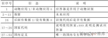 射频卡EM4205和基站EM4095实现的ISO...