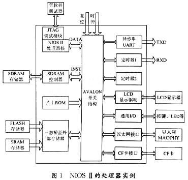 NIOSⅡ嵌入式处理器的特点及实现控制液晶显示器