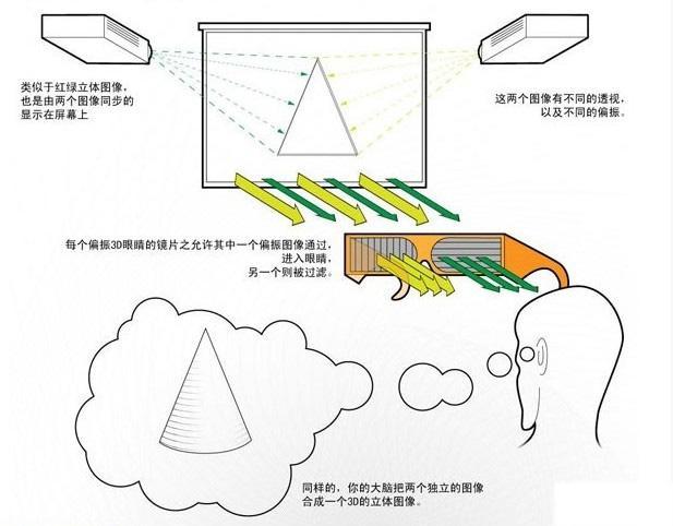运用偏振式3D原理的双投方案的操作及注意事项