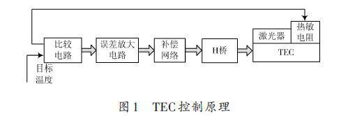 采用ADN8831芯片的激光器温控电路的设计